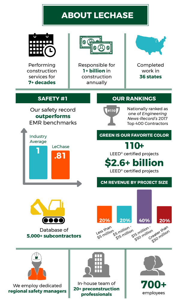 LeChase Construction is responsible for 1+ billion in construction annually, with a safety record that outperforms EMR industry benchmarks year after year.
