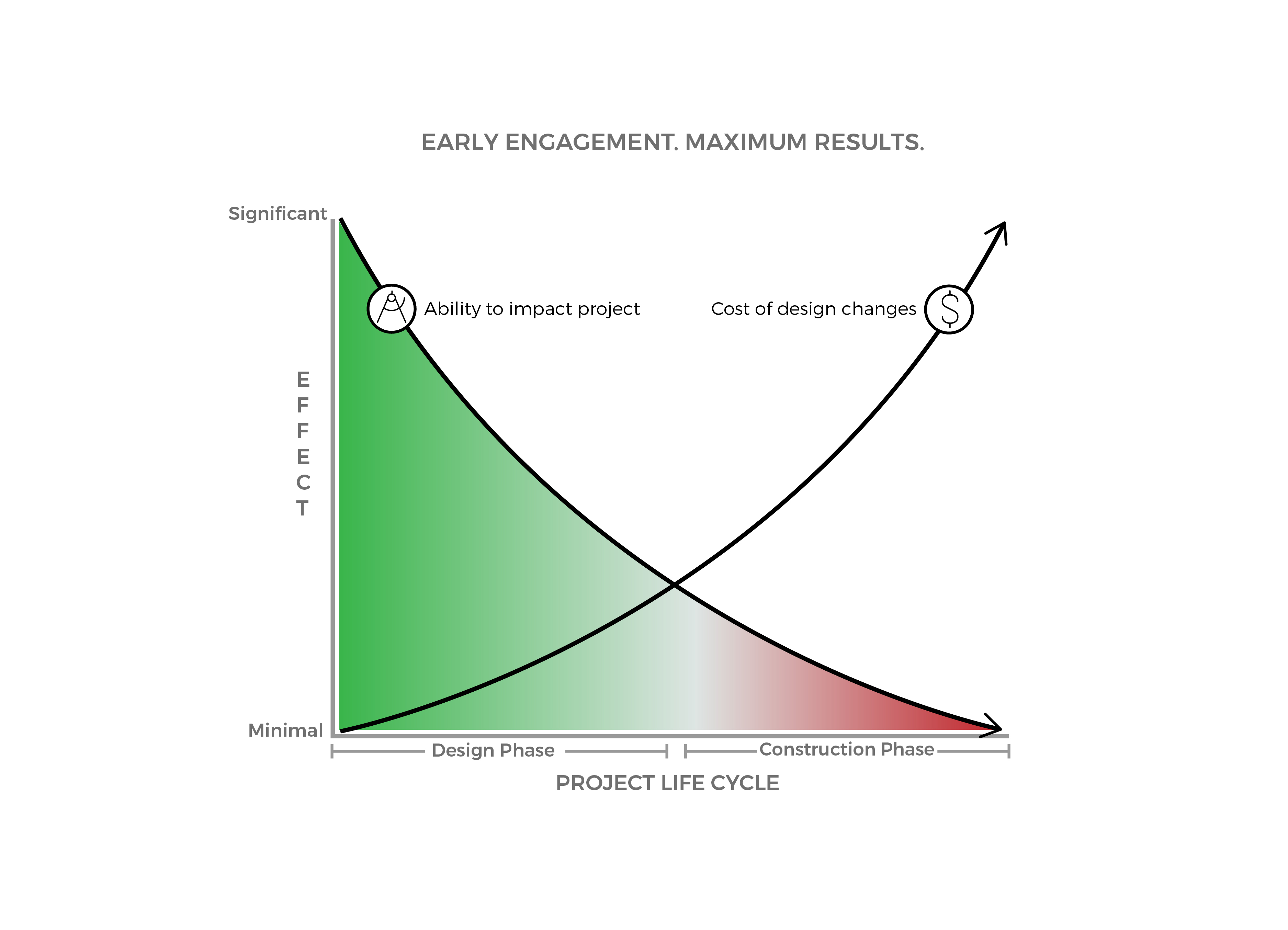 Graph showing the importance of involving perconstruction as early in the process as possible for the maximum cost savings.